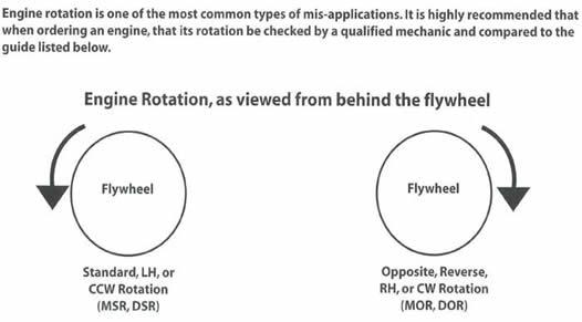 Identifying Engine Rotation for Marine Applications | Tri
